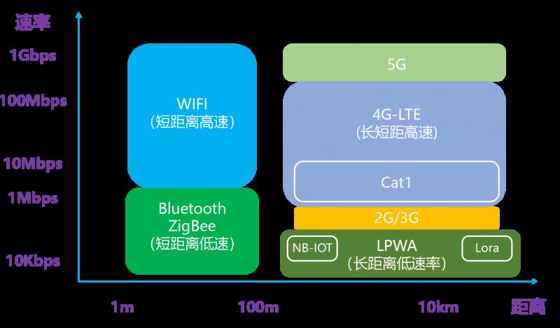 紫光展锐中标中国联通500万套大单背后:Cat.1芯片市场的优势与趋势