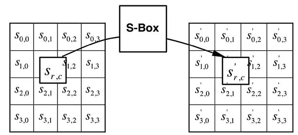 物联网设备加密算法类型及其作用0