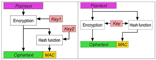物联网设备加密算法类型及其作用8