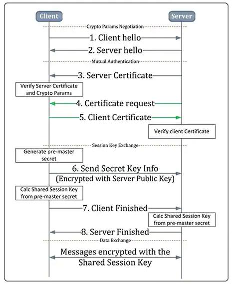 物联网设备加密算法类型及其作用7