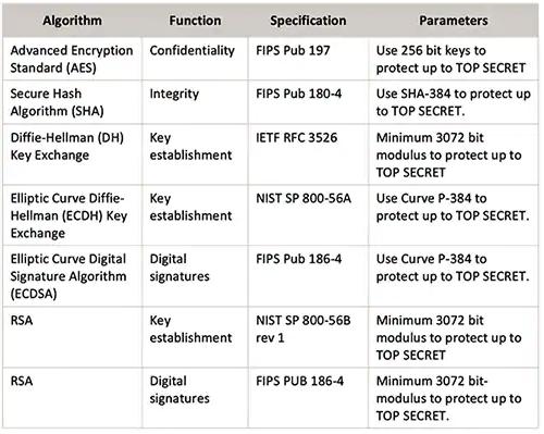 物联网设备加密算法类型及其作用10