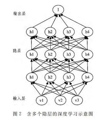 AI 人工智能的深度学习 2