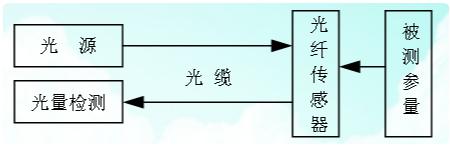 光钎传感器工作原理