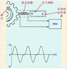 轮速传感器的工作原理