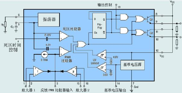 TL494 内部结构