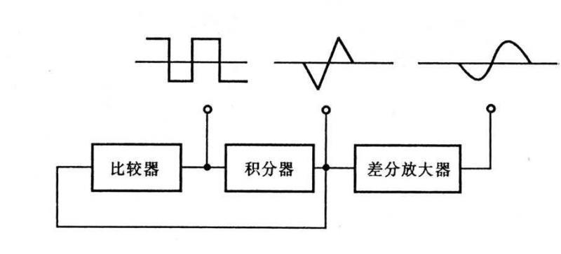 正弦波信号发生器原理