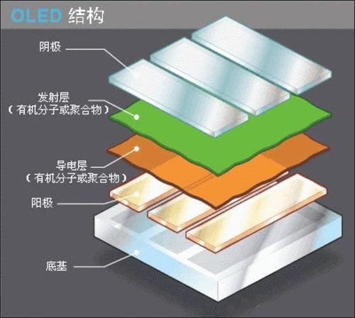 3.OLED发光原理