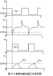 单稳态触发器工作波形图