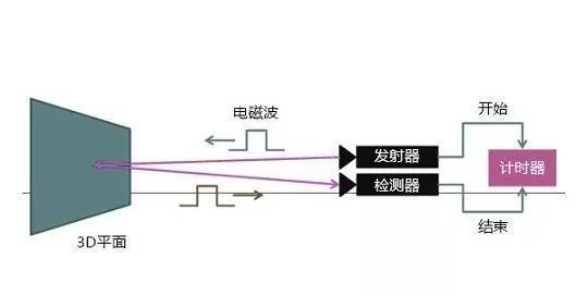 2.ToF工作原理