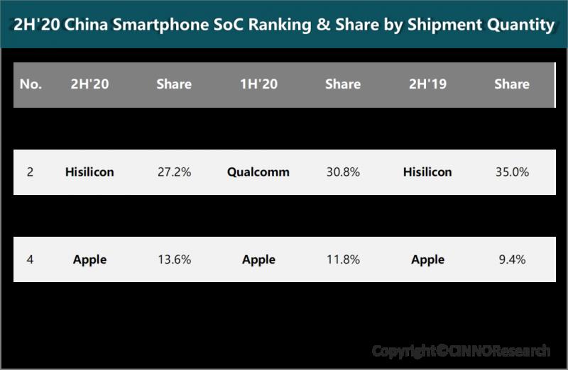 2020年下半年中国市场智能手机处理器出货量排名