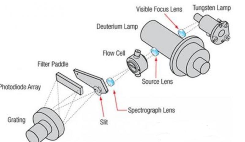 1.什么是光二极管阵列检测器