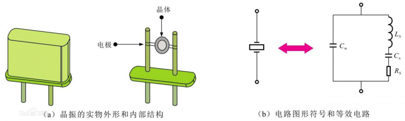 晶振结构与等效电路