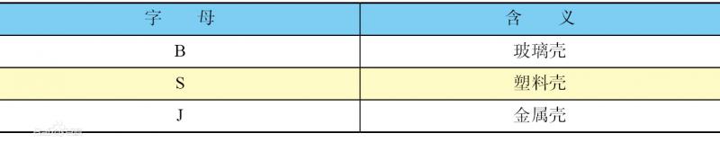表1 晶振外壳的形状和材料字母含义对照表
