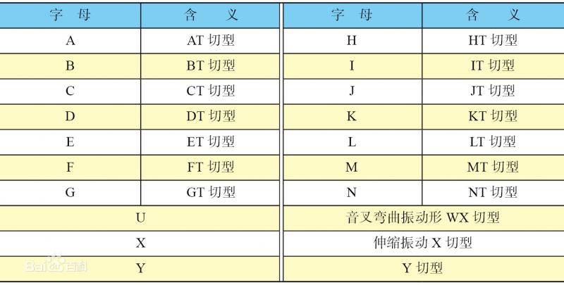 表2 石英切片型的表示方法字母含义对照表