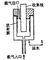 1.什么是电离截面检测器