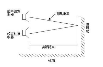 1.超声波测距离传感器是什么
