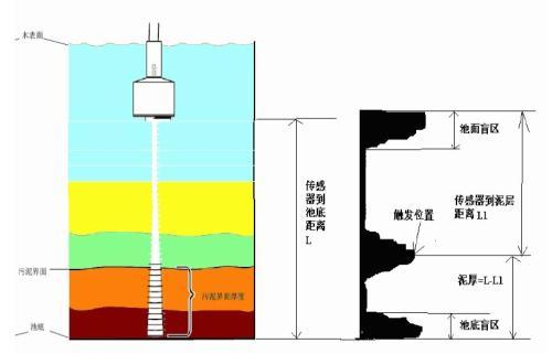 2.超声波污泥界面计工作原理