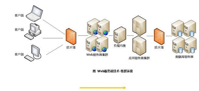 1.应用服务器是什么