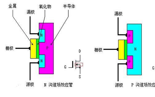1.什么是结型场效应管