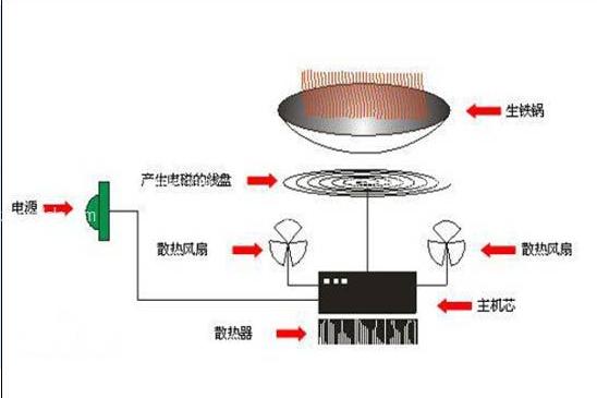 电磁炉原理图和工作原理