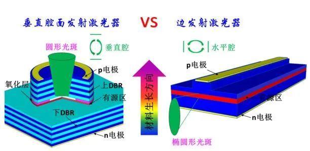 2.VCSEL芯片工作原理