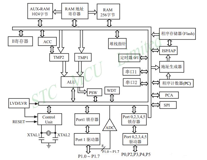 3.stc12c5a60s2内部结构图及特点