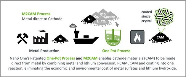 电池,Nano One,金属,电池正极材料,金属硫酸盐,Nano One一锅法