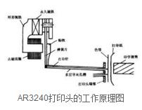 针式打印传真机工作原理