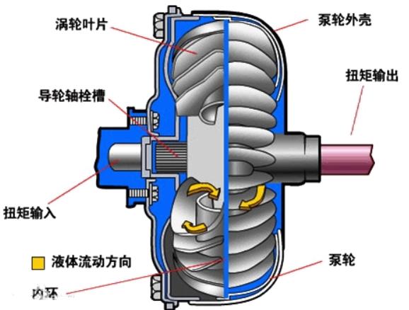自动变速器的工作原理