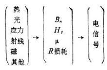 磁性传感器的工作原理