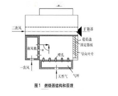 锅炉燃烧器的工作原理图