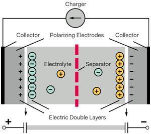 超级电容器结构及工作原理