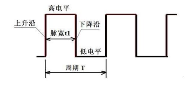 频率占空比以及脉宽之间的关系