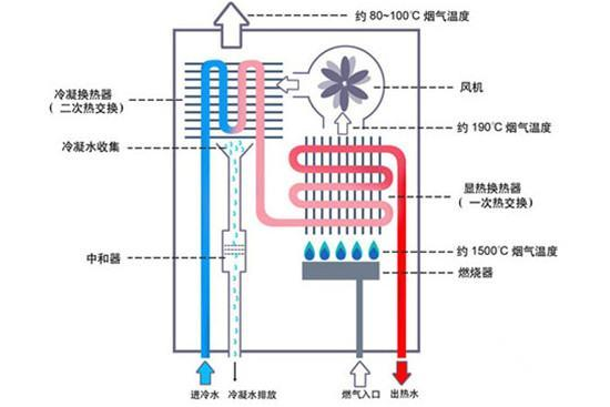 燃气热水器的工作原理图