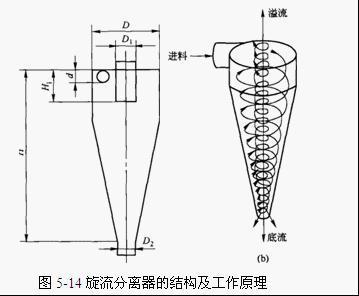 旋流分离器的工作原理