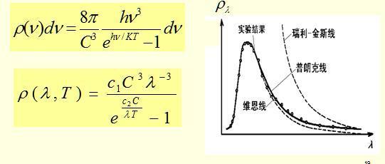 黑体辐射公式