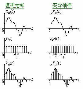 香农采样定理公式证明