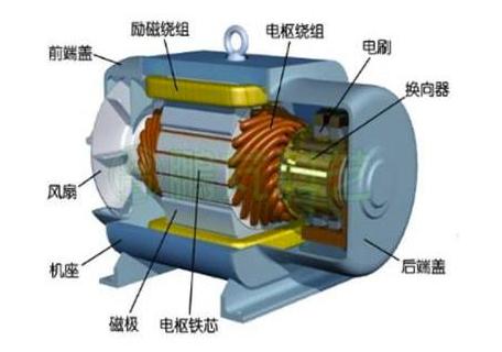 直流电机的结构
