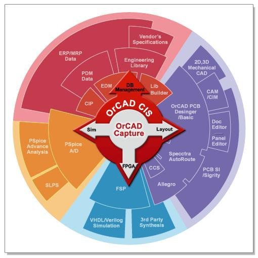 orcad是什么软件