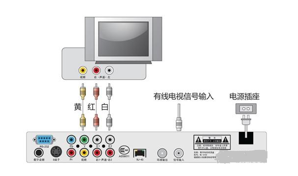 2.数字电视机顶盒安装图