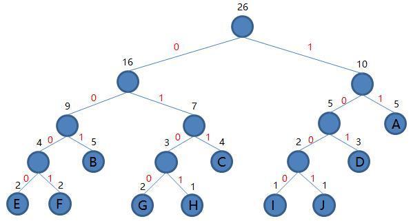 哈夫曼编码数据结构