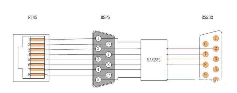 3.rs232接线图