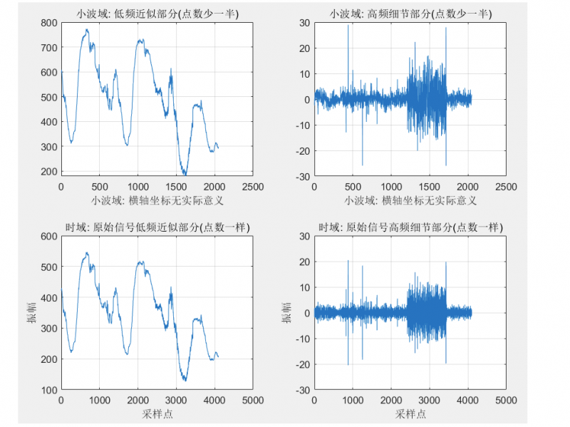 2.小波变换的作用