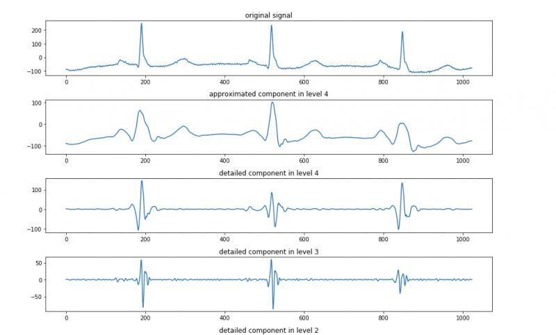 3.小波变换和傅里叶变换的关系