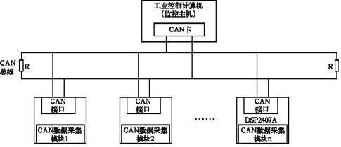 can总线通信原理分析