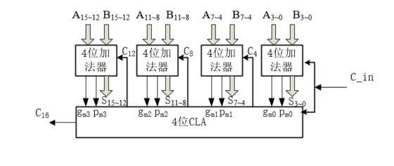 超前进位加法器原理理解