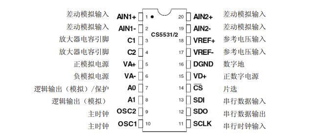 2.cs5532引脚图