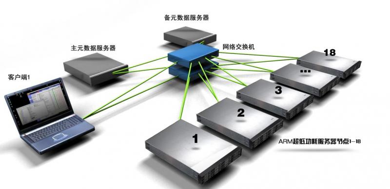 存储服务器和普通服务器区别: