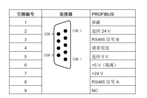 2.rs485接口引脚定义