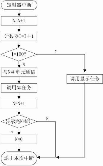 定时器中断程序流程图